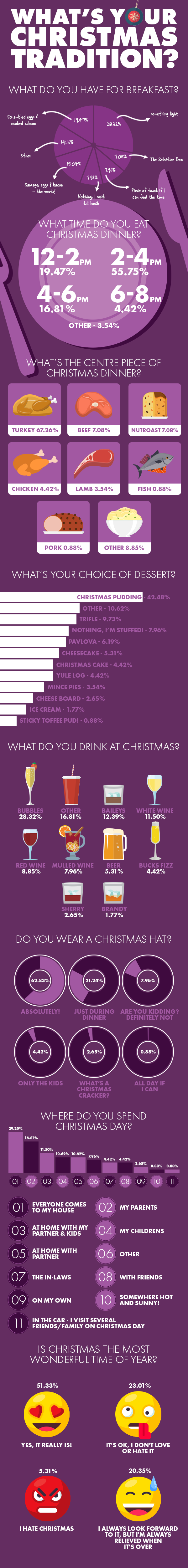 Linens_Christmas_Traditions_Infographic v.2