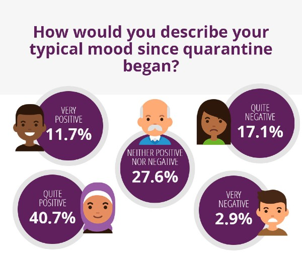 What's your mood been like?